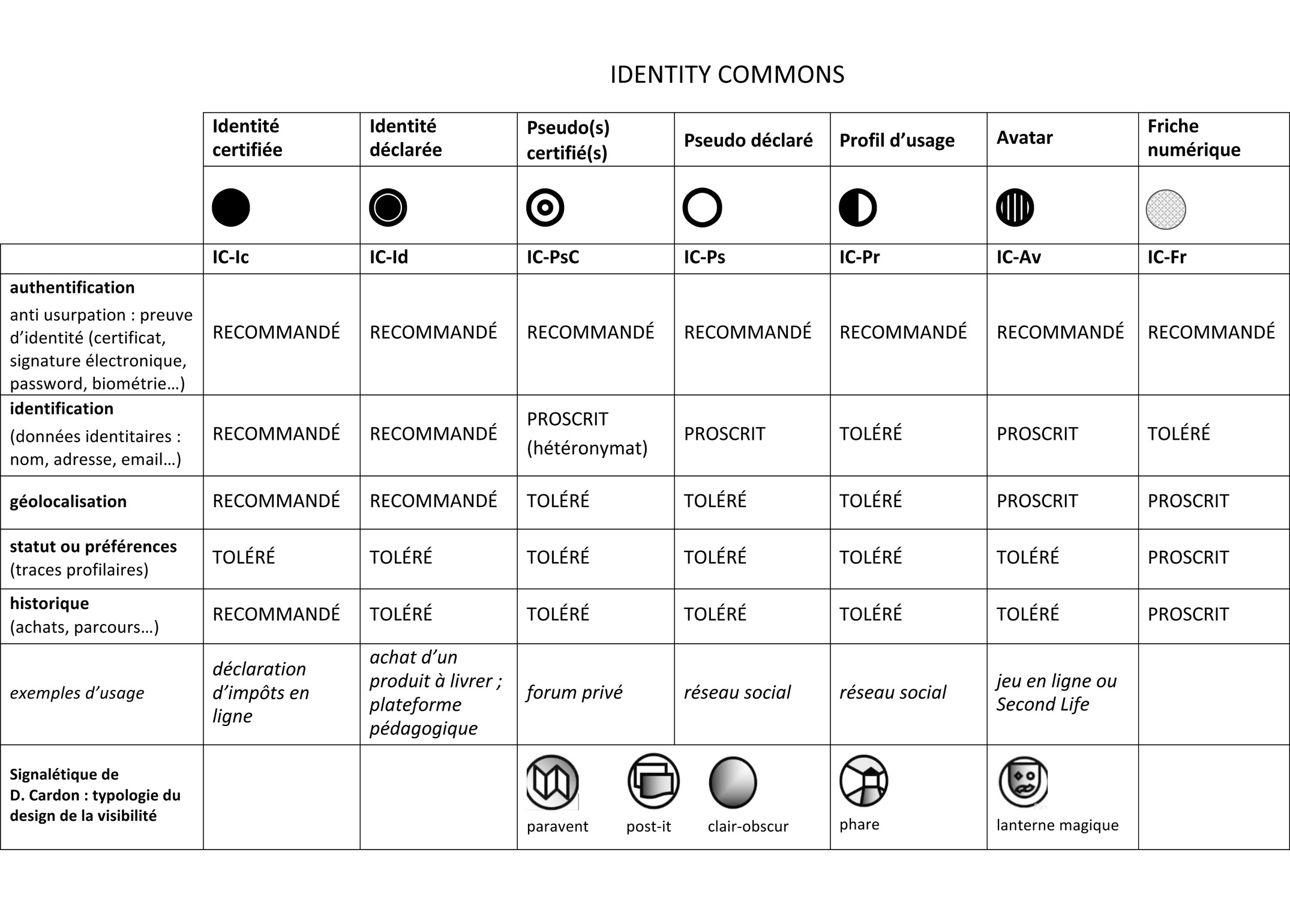 Microsoft Word - Identity-commons.doc