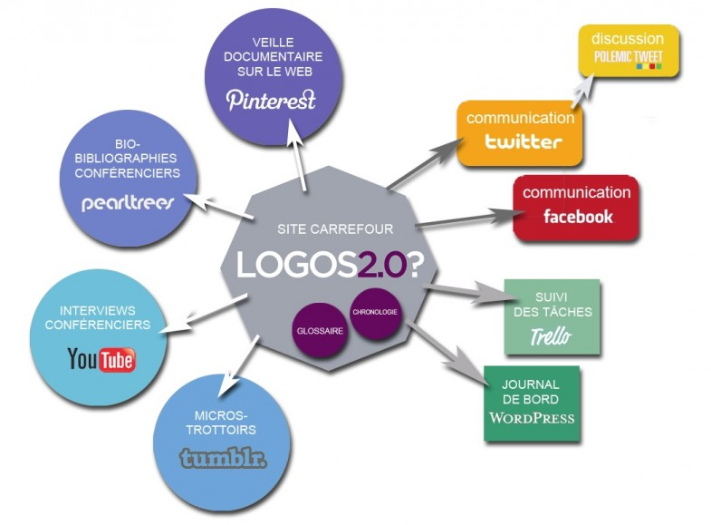 Logos2-dispositif